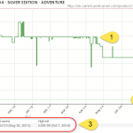 Holding out for the best price on Amazon using camelcamelcamel price tracker