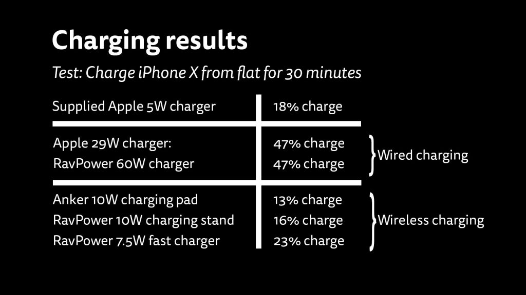 Charging speeds summary