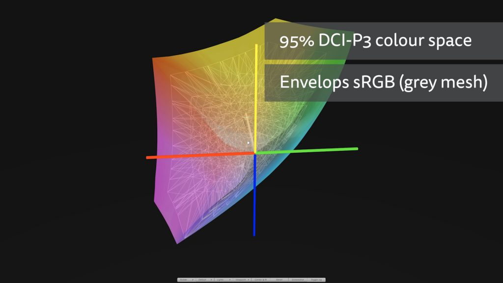 The monitos's 95% of the DCI-PC colour space envelops sRGB